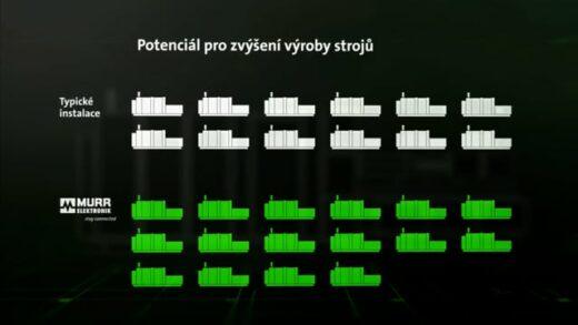 Ušetřete 30% nákladů se systémovým řešením!